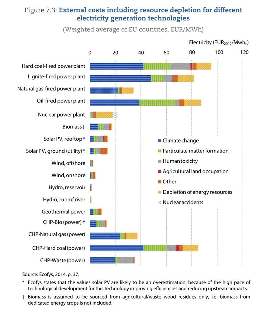 在歐盟2014年委託知名顧問公司Ecofys的分析中,再生能源全體外部成本都低於核電,且太陽能可能比圖示更低。(來源 p153.)