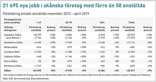 20190412 Flest skanska jobb i sma foretag web | by News Oresund