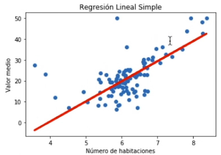 Regresión-Lineal-simple-practica-6