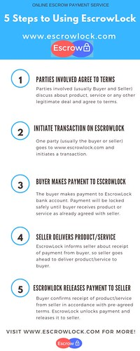 5 Steps to Using EscrowLock Trusted Online Escrow Payment Company sky blue top | by EscrowLock