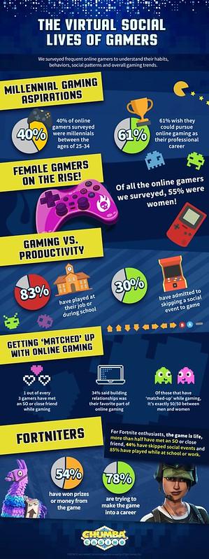 virtual-social-lives-gamers
