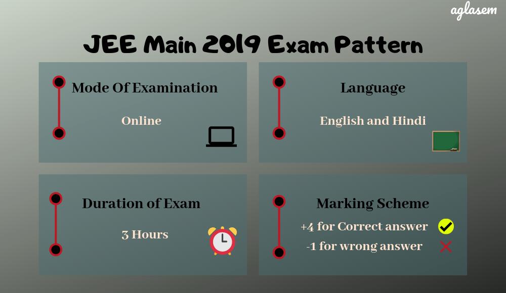 JEE Main 2019 Exam Pattern