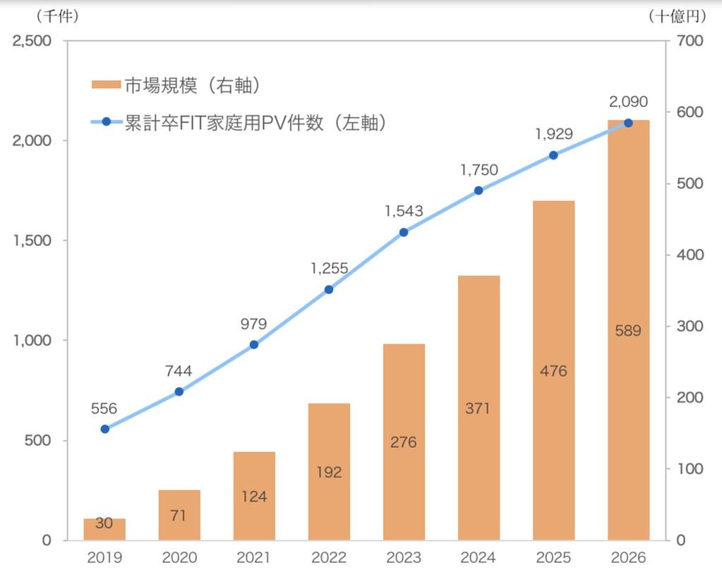 從2019年開始,陸續增加的無補貼太陽能板用戶。
