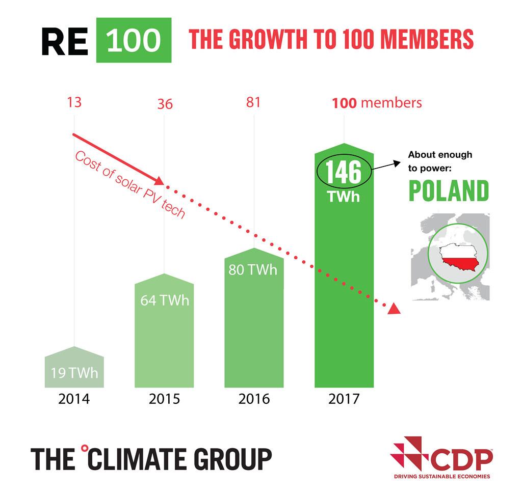 隨著太陽能成本的直線下滑,允諾使用100%再生能源的企業也日漸攀升。目前,其綠電用電量已大到足供波蘭使用。(來源 RE100官網)