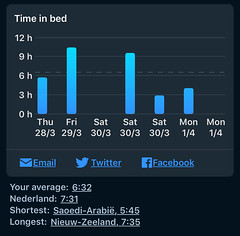 Sleep Cycle - Tijd in bed per dag