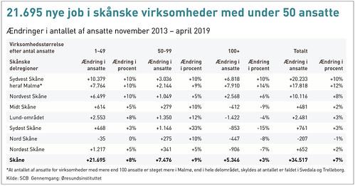 20190412 nye job i skanske virksomheder | by News Oresund