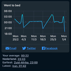 Sleep Cycle - Tijd naar bed per week