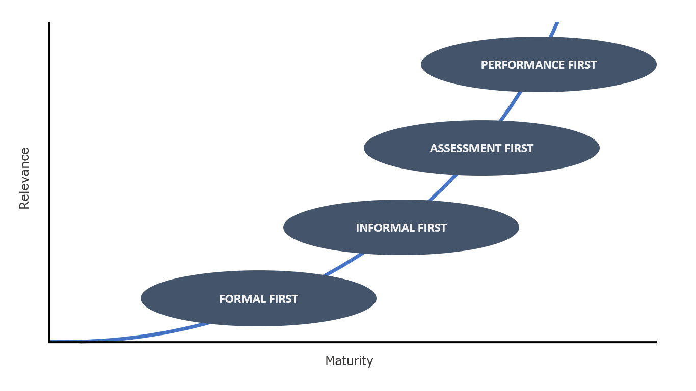 The L&D Maturity Curve, featuring Formal First rising to Informal First rising to Assessment First rising to Performance First. The x-axis represents maturity of the L&D function and the y-axis represents its relevance to the business.