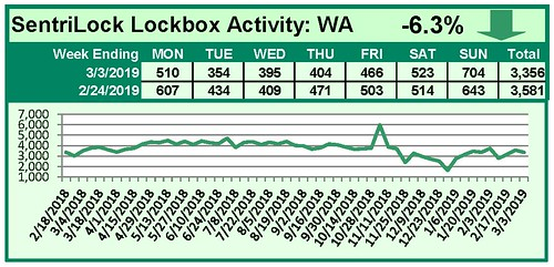 SentriLock Activity Daily Counts Charts WA 3-3-2019 | by RMLS
