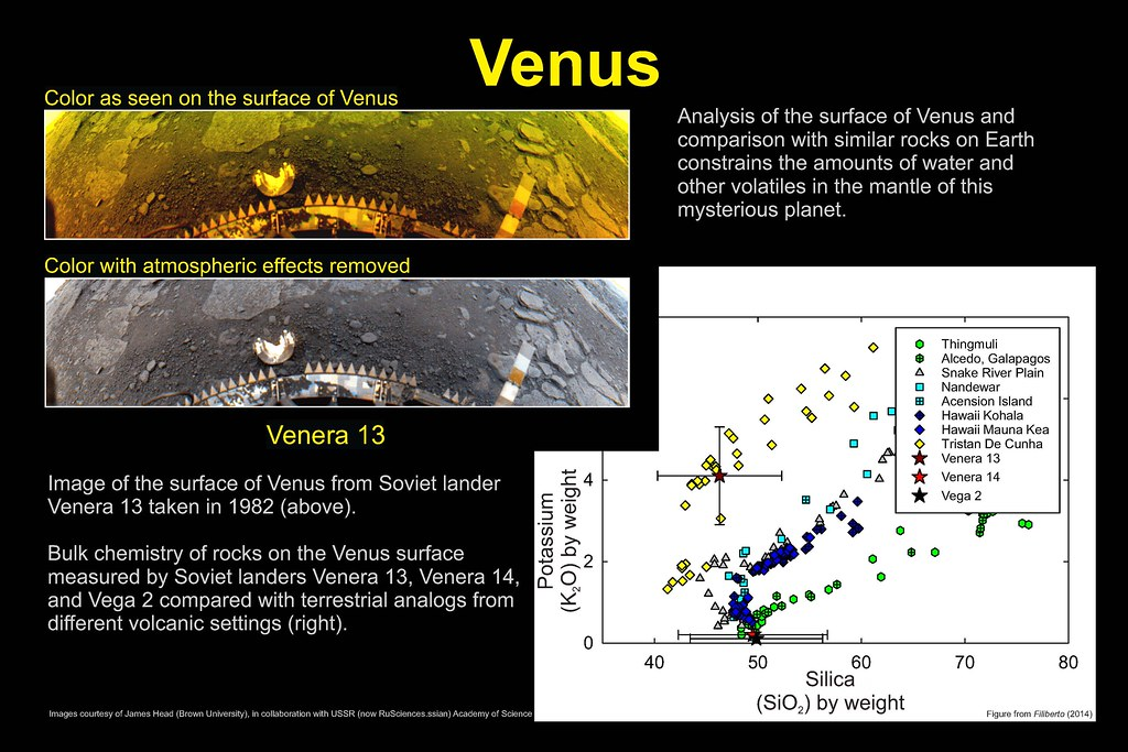 Planetary Petrology  Panel 3  Venus | Analysis of the surfac