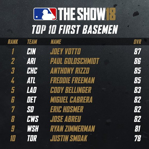 MLB18 Top 10 - FIRST BASEMEN 001 | by PlayStation.Blog