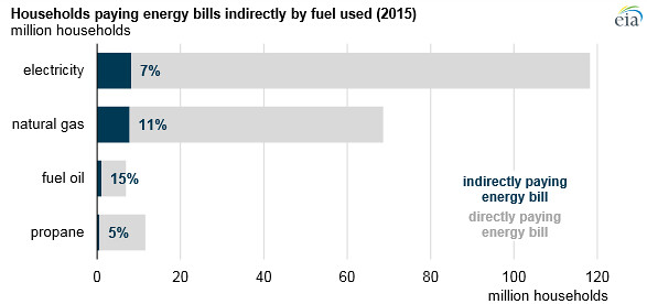 U S  households paying energy bills indirectly by type of