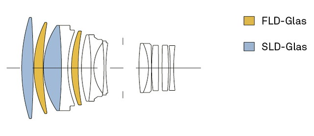 Sigma FE 135mm ƒ/1.8 DG HSM Art | optical construction