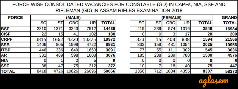 New vacancies in SSC GD Constable 2019