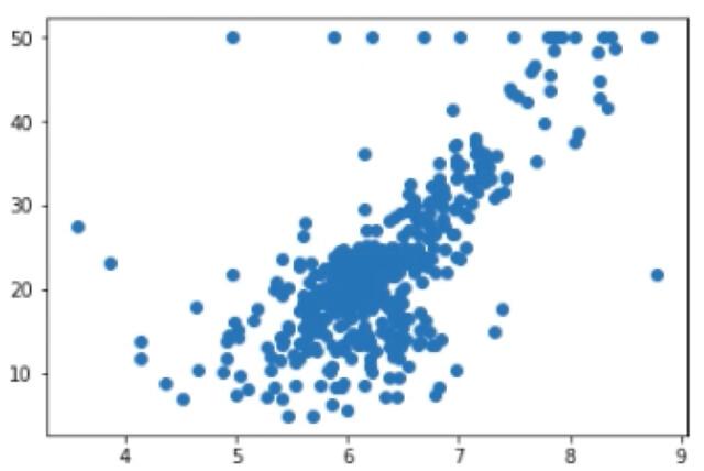 Regresión-lineal-practica