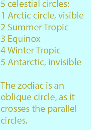 7-1  The zodiac is an oblique circle, as it crosses the parallel circles.
