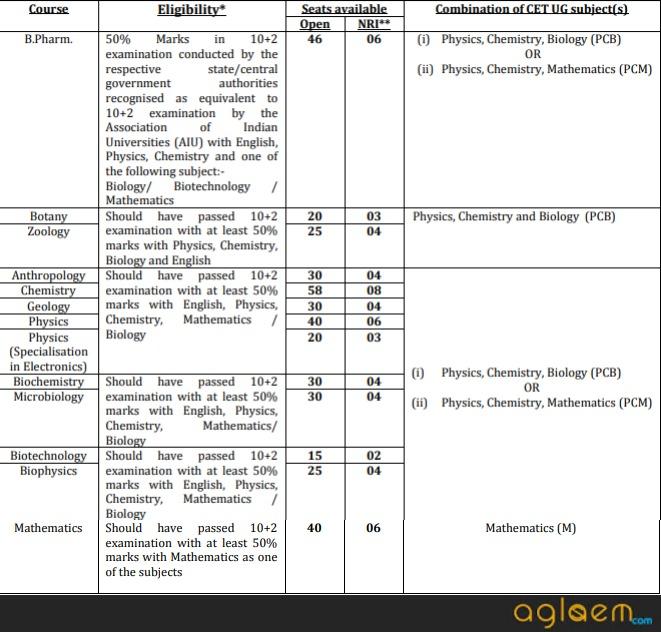 PU CET UG - Exam Dates, Exam Pattern | AglaSem Admission