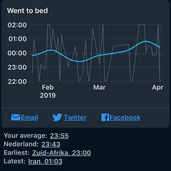 Sleep Cycle - Tijd naar bed gedurende een jaar