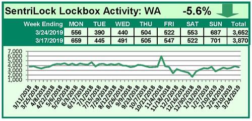 SentriLock Activity Daily Counts Charts WA 3-24-19 | by RMLS