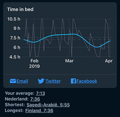 Sleep Cycle - Tijd in bed per jaar