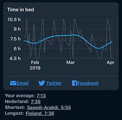 Sleep Cycle - Tijd in bed per jaar
