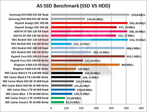 SDD-VS-HDD-OVerCluster | by OverFotos
