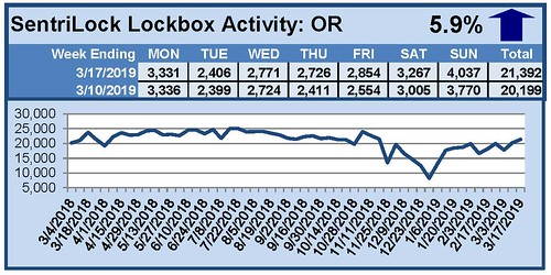 SentriLock Activity Daily Counts Charts OR 3-17-19 | by RMLS
