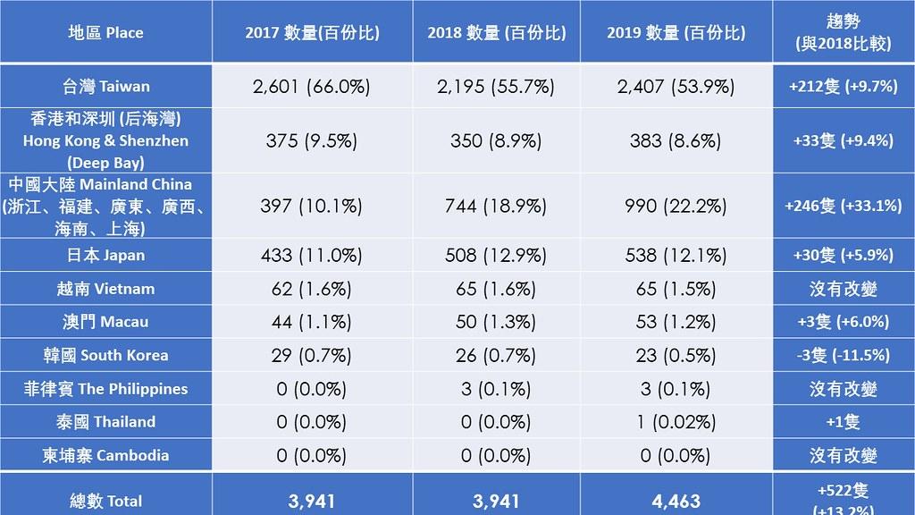 2019年黑面琵鷺各地普查結果。資料來源:香港觀鳥會