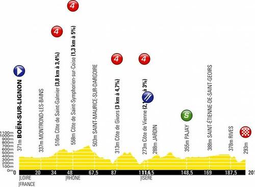 Critérium du Dauphiné - 71e édition