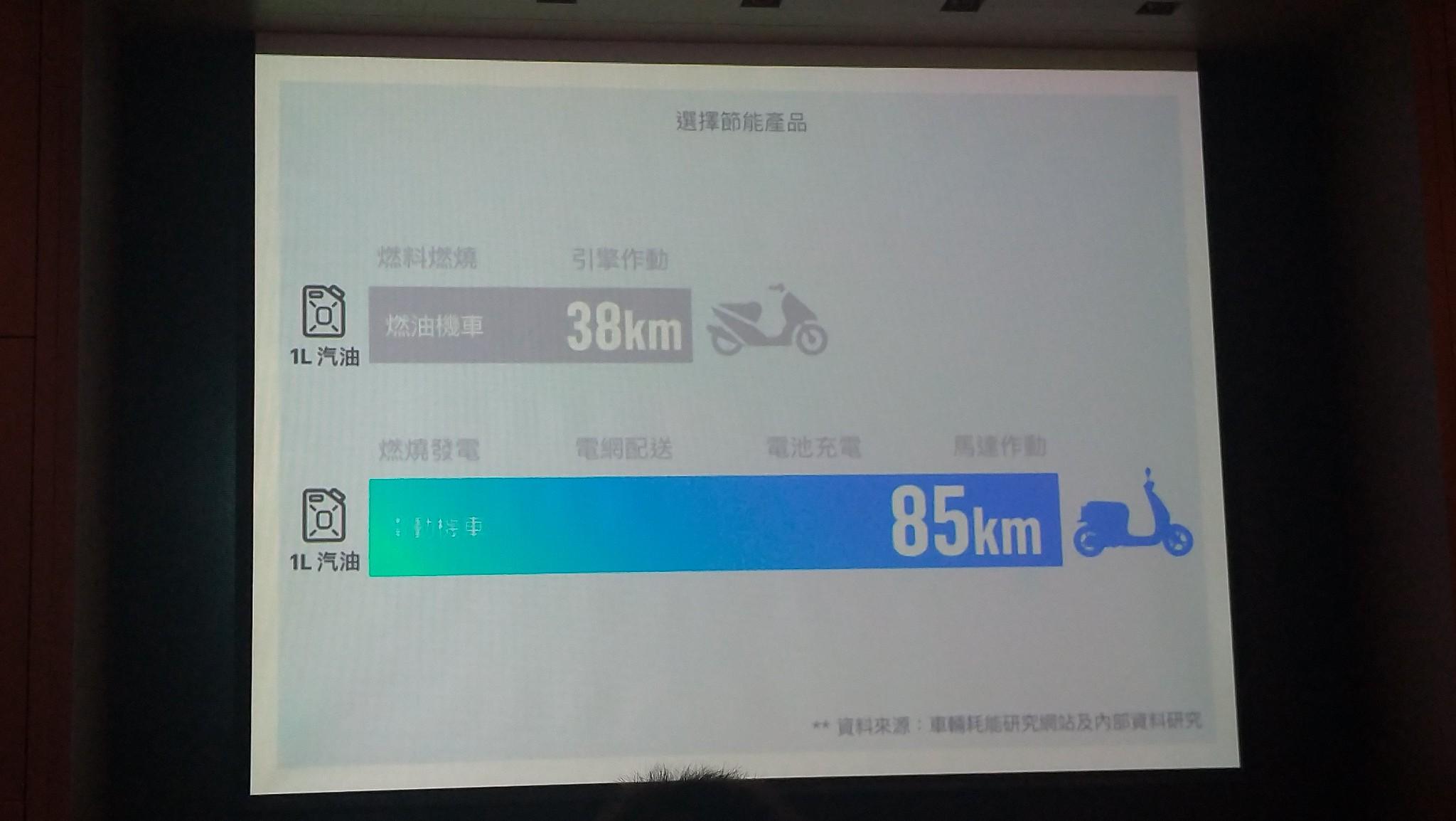 Gogoro電動機車與一般燃油機車能源效率對照圖。孫文臨攝