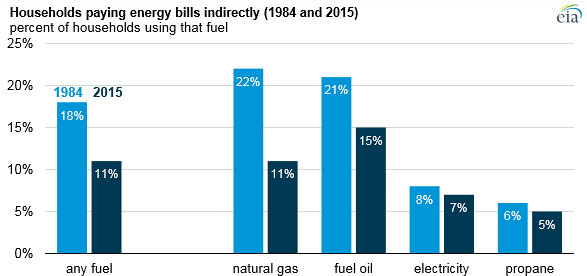 U S  households paying energy bills indirectly by types of