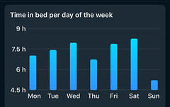 Sleep Cycle - Tijd in bed per week
