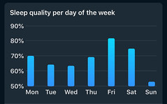 Sleep Cycle - Slaapkwaliteit per  dag van de week