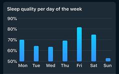 Sleep Cycle - Slaapkwaliteit per  dag van de week