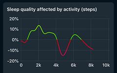 Sleep Cycle - Effect op het slapen in verhouding tot het aantal stappen