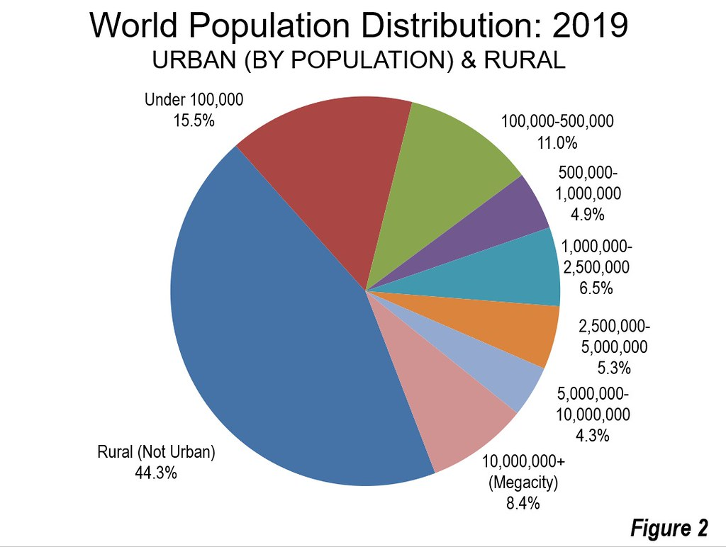 World Population By Race >> World Race Population Chart Togot Bietthunghiduong Co