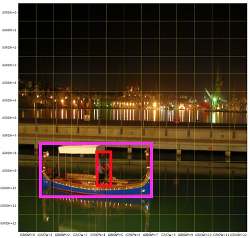 Part 1 Object Detection using YOLOv2 on Pascal VOC2012