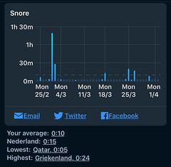 Sleep Cycle - Snurken per dag