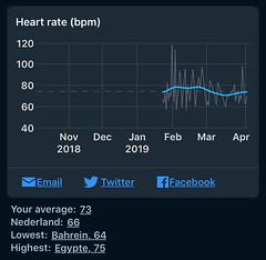 Sleep Cycle - Hartslag bij  ontwaken per maand