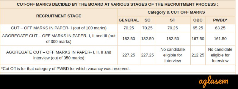 RBI Grade B 2018 Result (Announced) - Check Here Cut off Marks