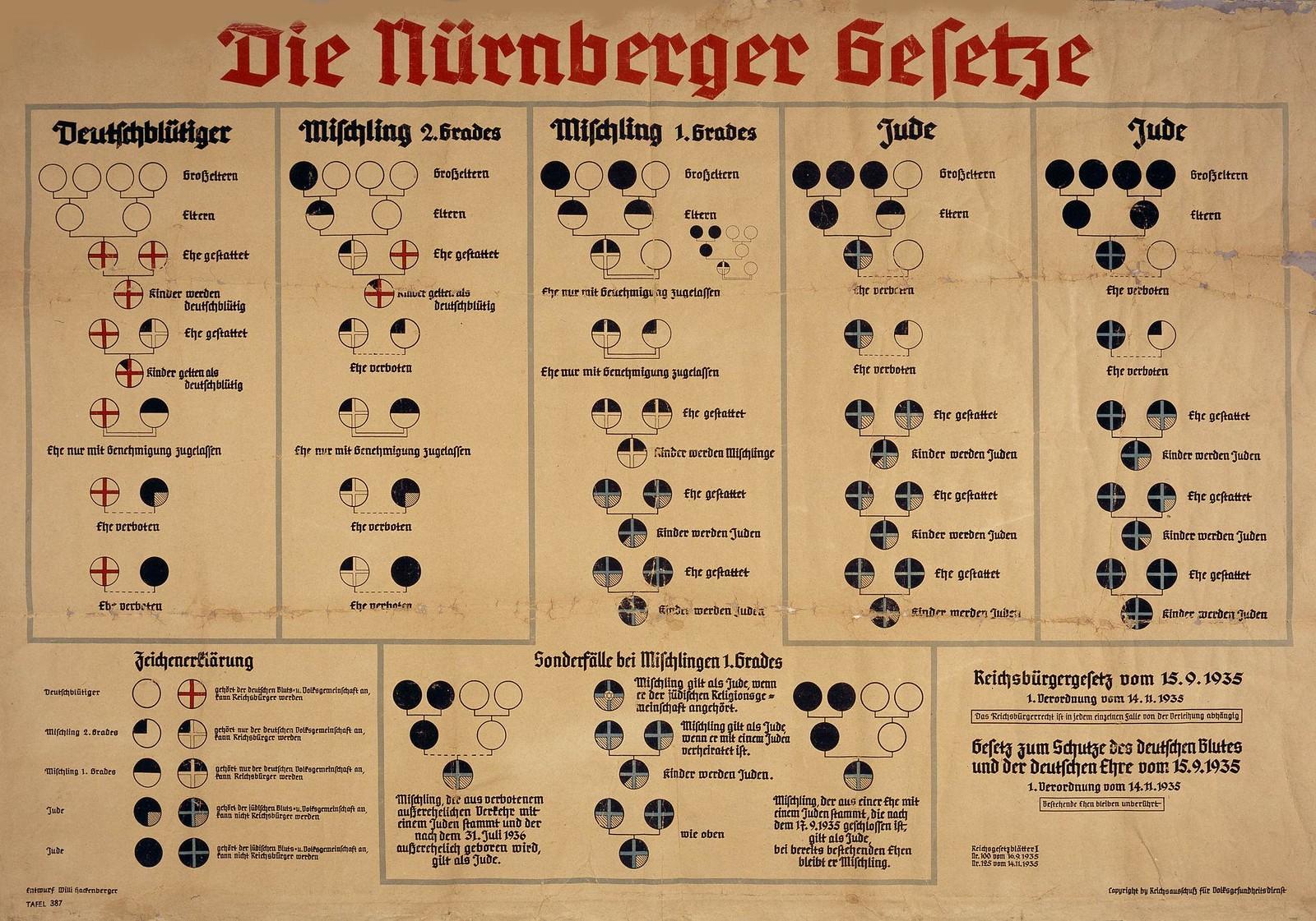Нюрнбергские законы,