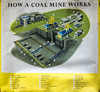 NCB poster late 50's early 60's, How A Coal Mine Works