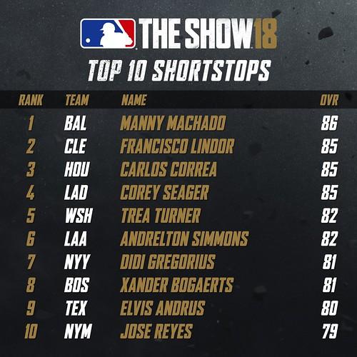 MLB18 Top 10 - SHORTSTOPS 001 | by PlayStation.Blog