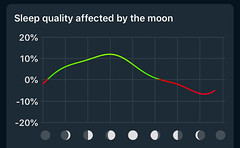 Sleep Cycle - Invloed maanstand op slaapkwaliteit