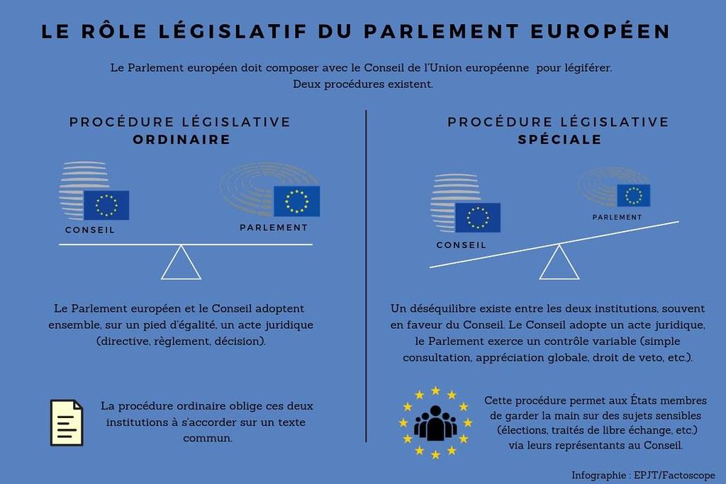 Infographie Les Surligneurs - Rôle législatif parlement