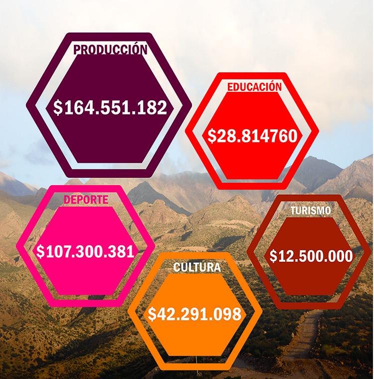 Aportes mineros al desarrollo