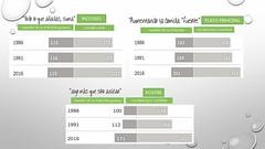 Serving sizes o tamaño de raciones, claramente se observa cómo han aumentado en los últimos años. #nutricion