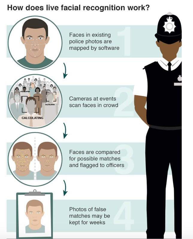 facial recognition BBC