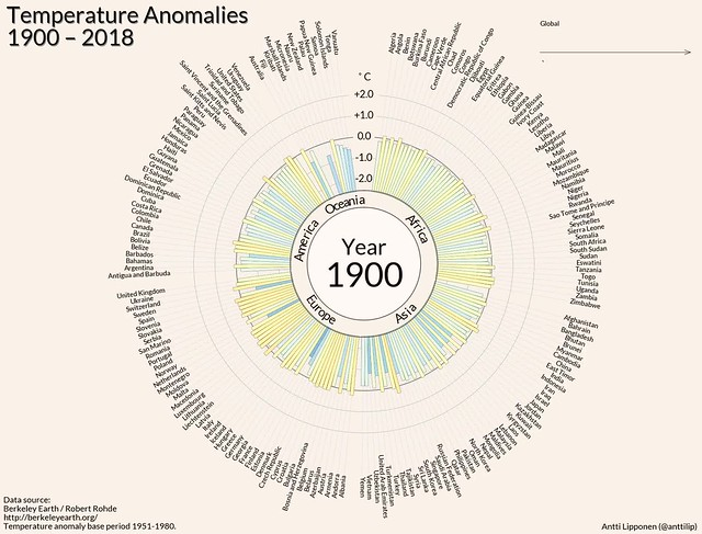 Temperature anomalies arranged by country 1900 - 2018.