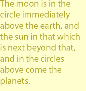 3 The moon is in the circle immediately above the earth, and the sun in that which is next beyond that, and in the circles above come the planets.